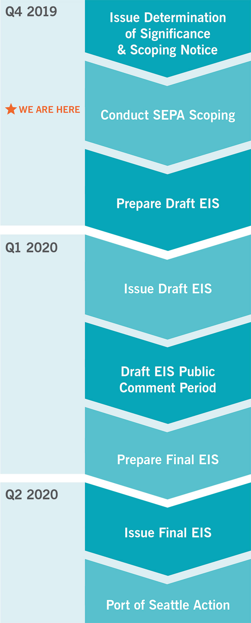 """Flowchart graphic showing the timeline of the SEPA Environmental Impact Statement process by quarter and year, beginning in Q4 2019 and ending in Q2 2020 with the following steps: Issue Determination of Significance & Scoping Notice, Conduct SEPA Scoping, Prepare Draft EIS, Issue Draft EIS, DRAFT EIS Public Comment Period, Prepare Final EIS, Issue Final EIS, NWSA Action. Red star labeled """"We are here"""" indicates that we are in the Conducting SEPA Scoping phase."""
