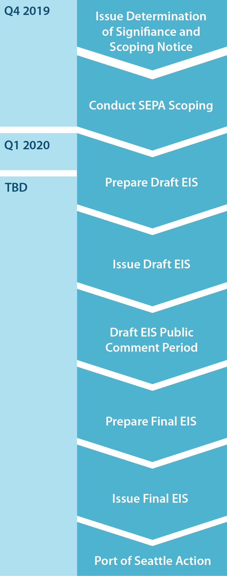 "Flowchart graphic showing the timeline of the SEPA Environmental Impact Statement process by quarter and year, beginning in Q4 2019 and ending in Q2 2020 with the following steps: Issue Determination of Significance & Scoping Notice, Conduct SEPA Scoping, Prepare Draft EIS, Issue Draft EIS, DRAFT EIS Public Comment Period, Prepare Final EIS, Issue Final EIS, NWSA Action. Red star labeled ""We are here"" indicates that we are in the Conducting SEPA Scoping phase."